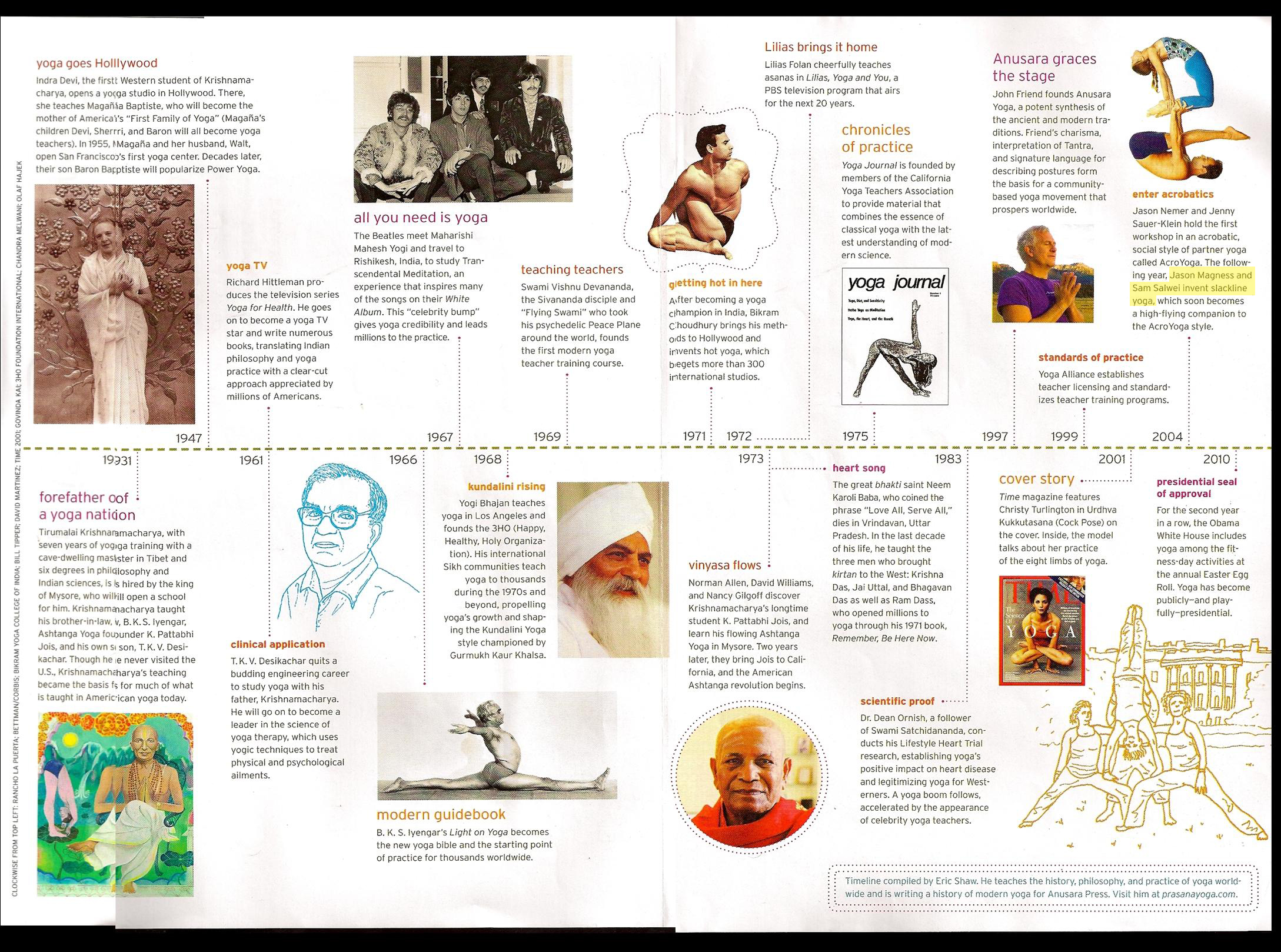 History of Yoga in Yoga Journal